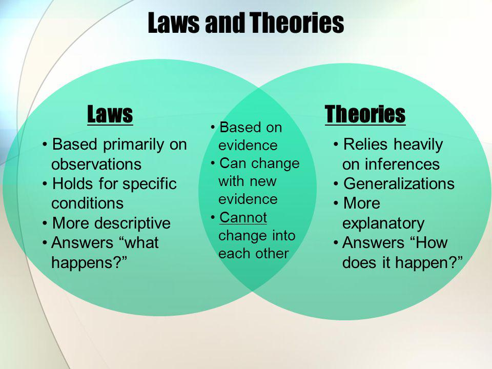 4  Theories And Laws  U2013 Investigating Science