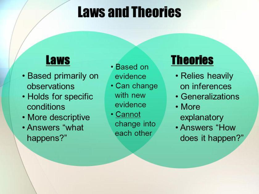 Laws+and+Theories+Laws+Theories+Based+primarily+on+observations