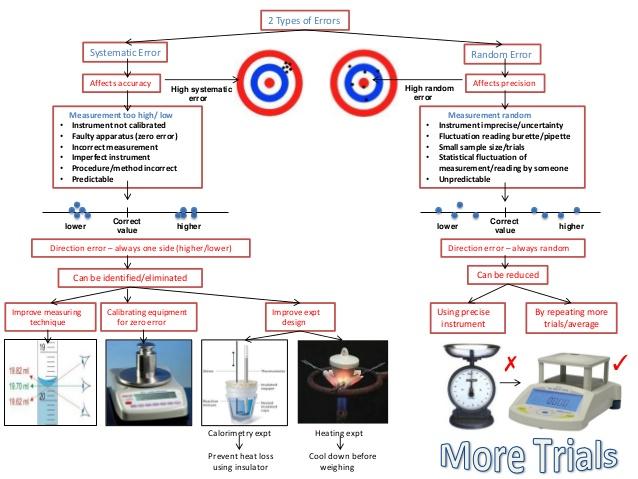 ib-chemistry-on-uncertainty-error-analysis-random-and-systematic-error-2-638