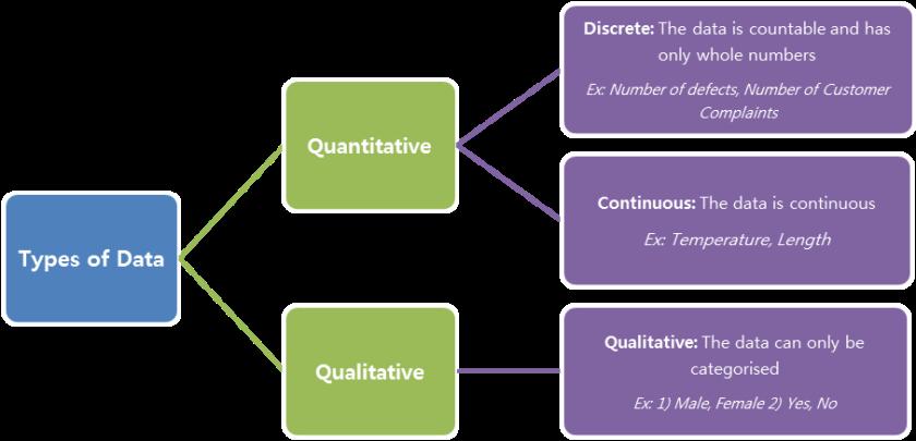 basic-statistics-types-of-data-edited-1.png