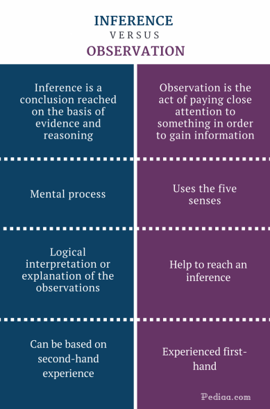 Difference-Between-Inference-and-Observation-infographic.png